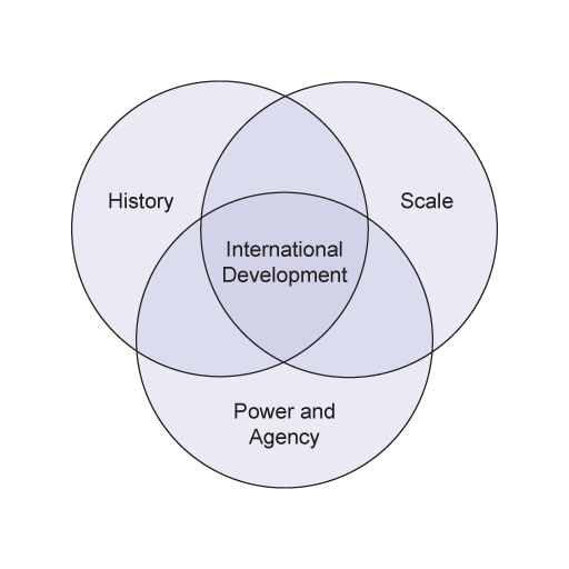 Understanding international development 12 understanding pash venn diagram of international development ccuart Image collections